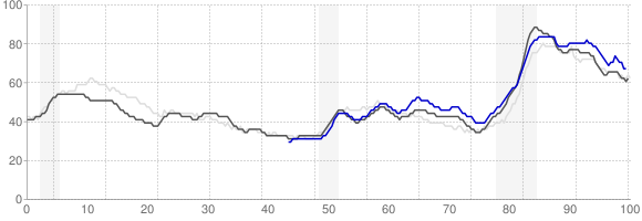 Unemployment Rate Trends - Memphis, Tennessee